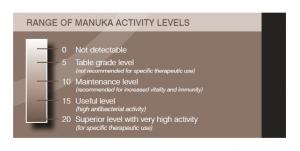 manukaactivitylevel